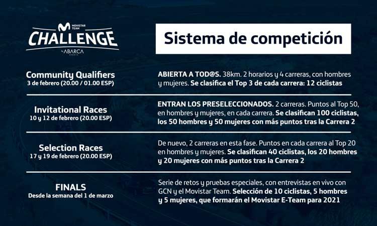 fases challenge movistar e-team